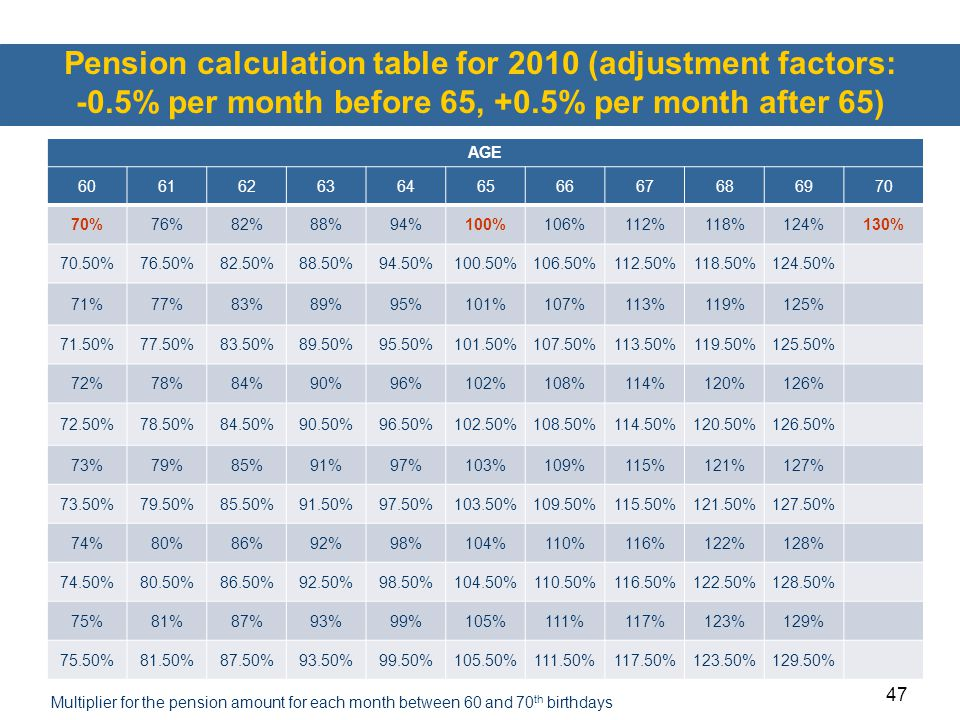 47 Pension calculation table for 2010 (adjustment factors: -0.5% per month before 65, +0.5% per month after 65) AGE 6061626364656667686970 70%76%82%88