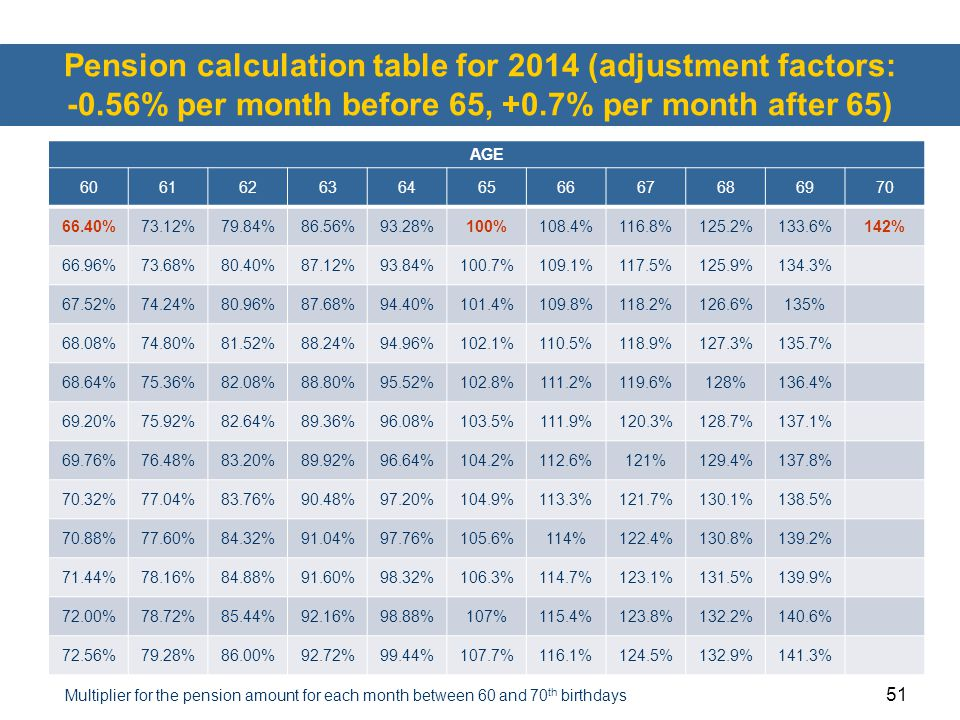 51 Pension calculation table for 2014 (adjustment factors: -0.56% per month before 65, +0.7% per month after 65) AGE 6061626364656667686970 66.40%73.1