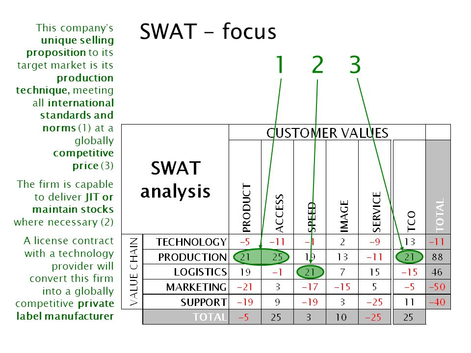 SWAT – in a nutshell 1.The SWAT analysis uses elements of The Magic Pallet from supply side -value chain- and demand side -customer values 2.Core analysis is a firm's capability to make a competitive value proposition to a targeted market segment 3.Outcome of the analysis give tangible –not subjective- strengths and weaknesses –focus and challenge 4.This outcome is the basis for An appropriate product/market combination A unique selling proposition A market entry strategy 5.Multiple SWAT's are the most reliable input for sector analyses and sector strategies To see how the SWAT results are converted into the business model, go to THE BUSINESS THE BUSINESS