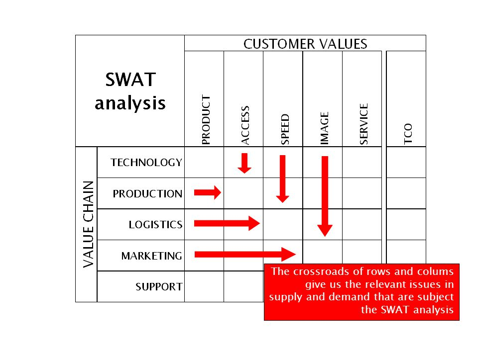 The crossroads of rows and colums give us the relevant issues in supply and demand that are subject the SWAT analysis