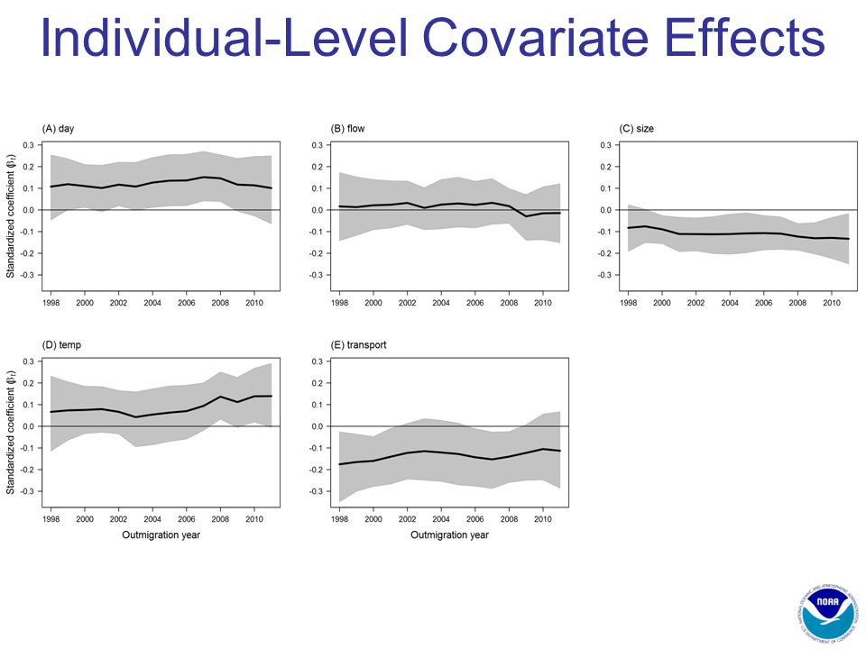 Individual-Level Covariate Effects