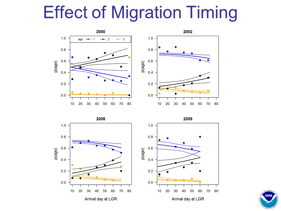 Effect of Migration Timing