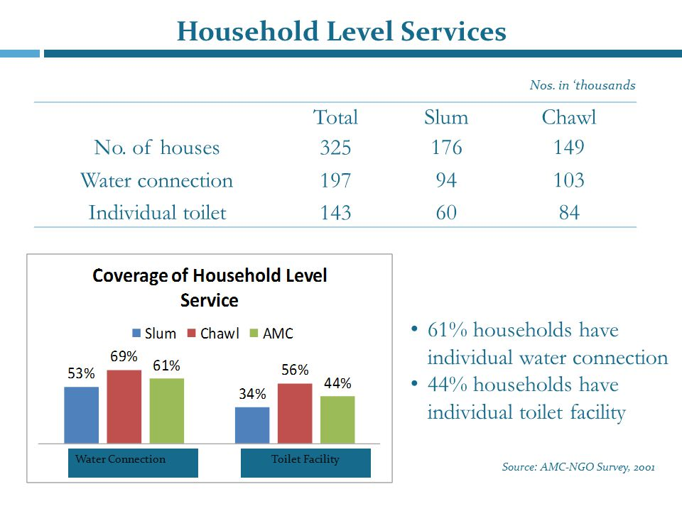 Household Level Services TotalSlumChawl No. of houses 325 176149 Water connection 197 94103 Individual toilet 143 6084 Nos. in 'thousands 61% househol