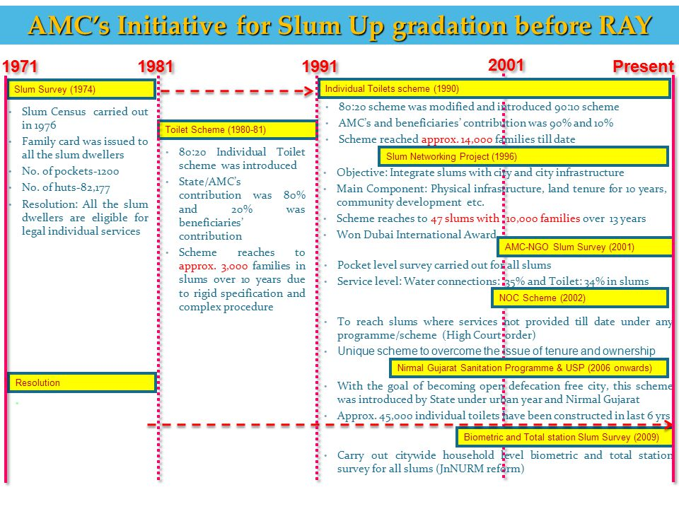 AMC's Initiative for Slum Up gradation before RAY 1971 1981 1991 Present 2001 Slum Survey (1974) Slum Census carried out in 1976 Family card was issue