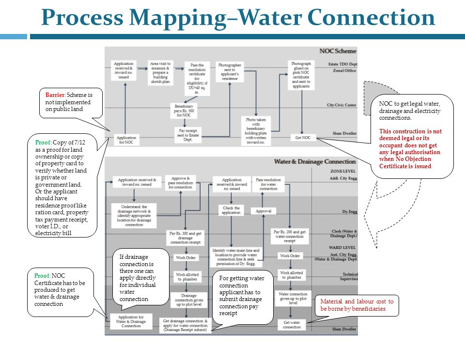 Process Mapping–Water Connection NOC to get legal water, drainage and electricity connections.