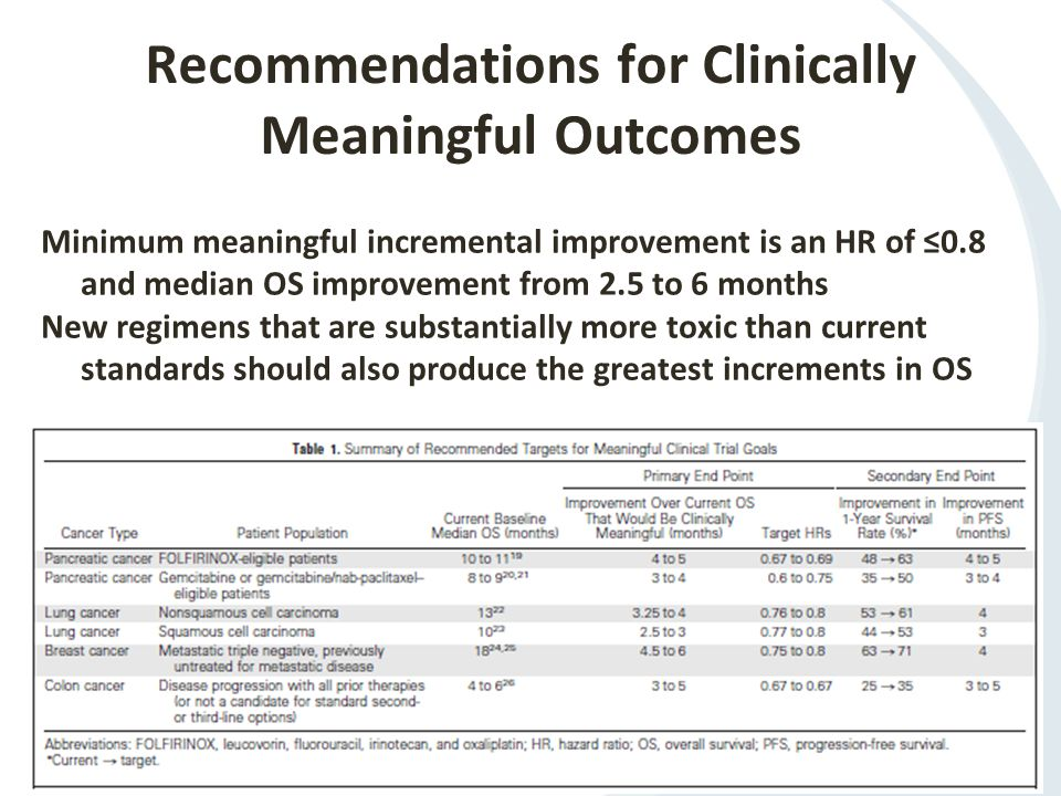 Recommendations for Clinically Meaningful Outcomes Minimum meaningful incremental improvement is an HR of ≤0.8 and median OS improvement from 2.5 to 6 months New regimens that are substantially more toxic than current standards should also produce the greatest increments in OS