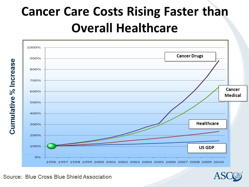 Cumulative % Increase Cancer Medical Cancer Drugs Healthcare US GDP Source: Blue Cross Blue Shield Association Cancer Care Costs Rising Faster than Ov