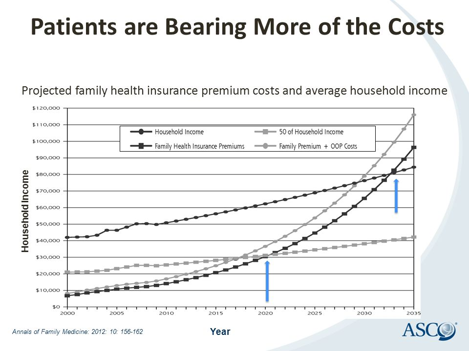 Projected family health insurance premium costs and average household income Household Income Year Annals of Family Medicine: 2012: 10: 156-162 Patien