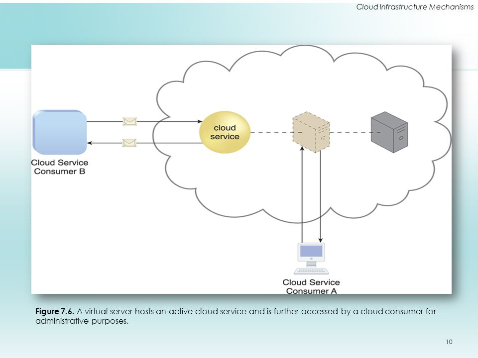 Cloud Infrastructure Mechanisms Figure 7.6. A virtual server hosts an active cloud service and is further accessed by a cloud consumer for administrat