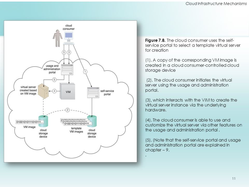 Cloud Infrastructure Mechanisms Figure 7.8. The cloud consumer uses the self- service portal to select a template virtual server for creation (1). A c