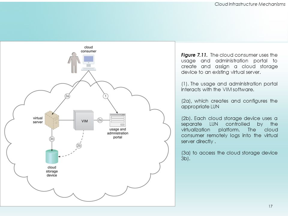Cloud Infrastructure Mechanisms Figure 7.11. The cloud consumer uses the usage and administration portal to create and assign a cloud storage device t