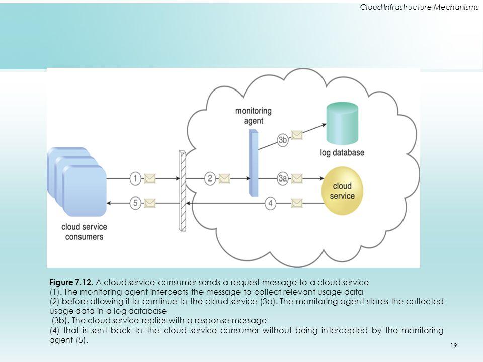 Cloud Infrastructure Mechanisms Figure 7.12. A cloud service consumer sends a request message to a cloud service (1). The monitoring agent intercepts