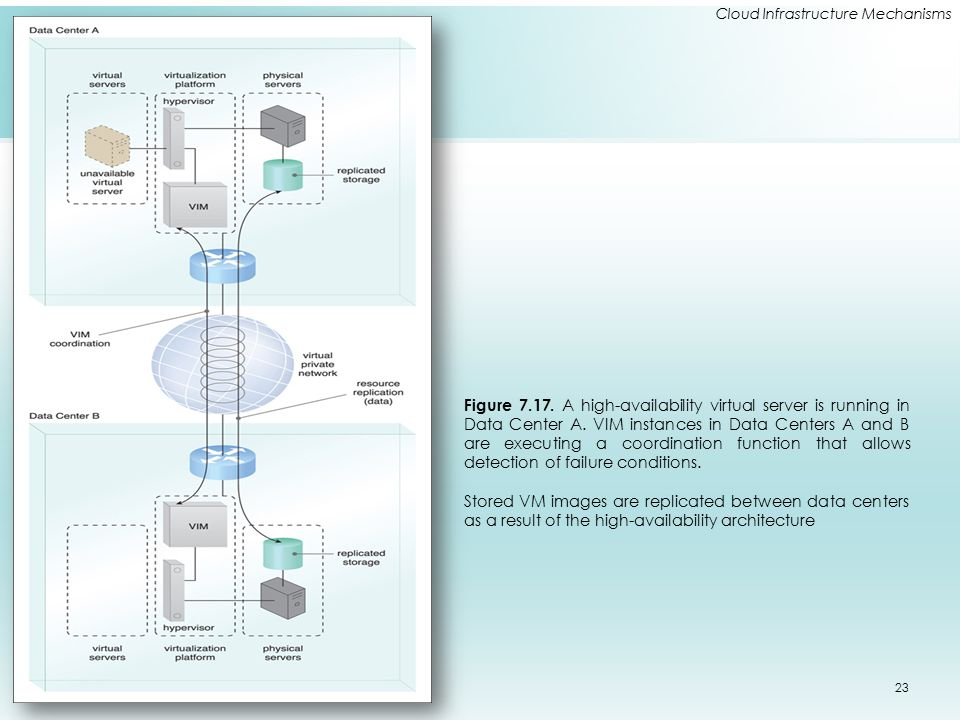Cloud Infrastructure Mechanisms Figure 7.17. A high-availability virtual server is running in Data Center A. VIM instances in Data Centers A and B are