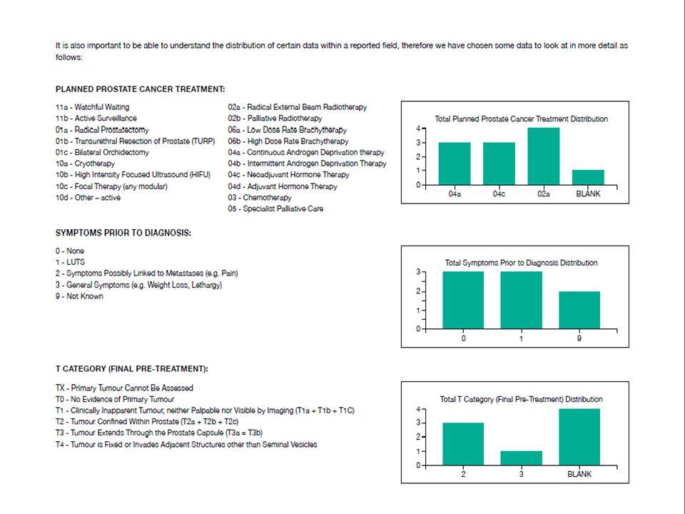 10National Disease Registration: Overview of Key Programmes