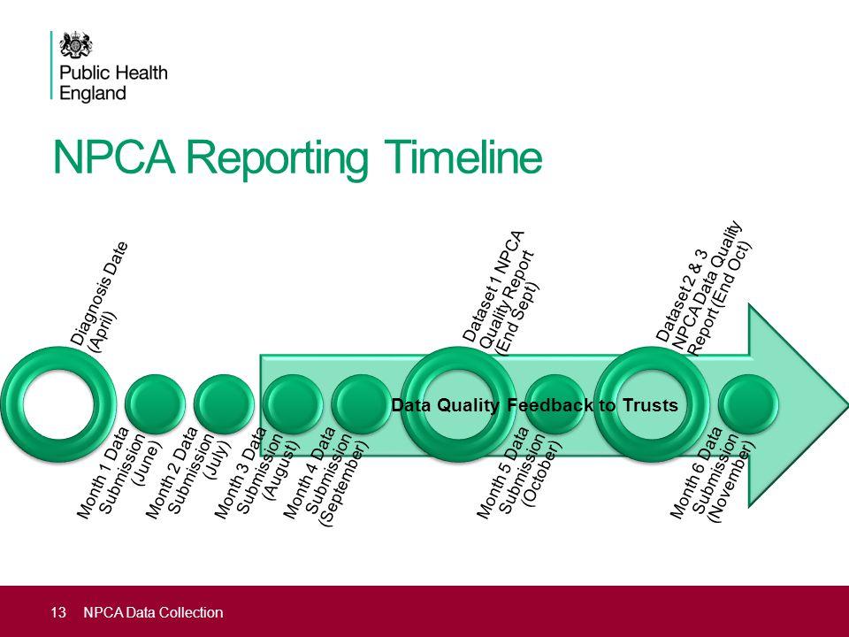 NPCA Reporting Timeline Diagnosis Date (April) Month 1 Data Submission (June) Month 2 Data Submission (July) Month 3 Data Submission (August) Month 4