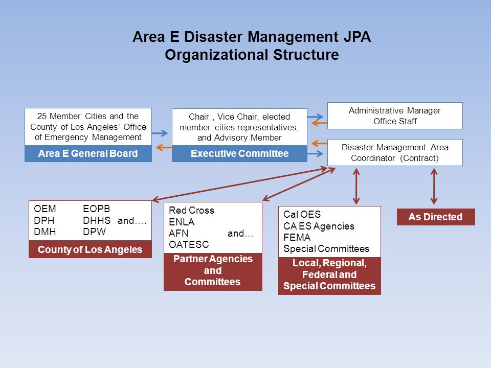 Area E Disaster Management JPA Organizational Structure 25 Member Cities and the County of Los Angeles' Office of Emergency Management Area E General