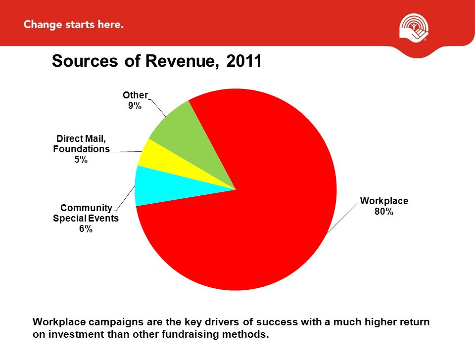 Sources of Revenue, 2011 Workplace campaigns are the key drivers of success with a much higher return on investment than other fundraising methods.