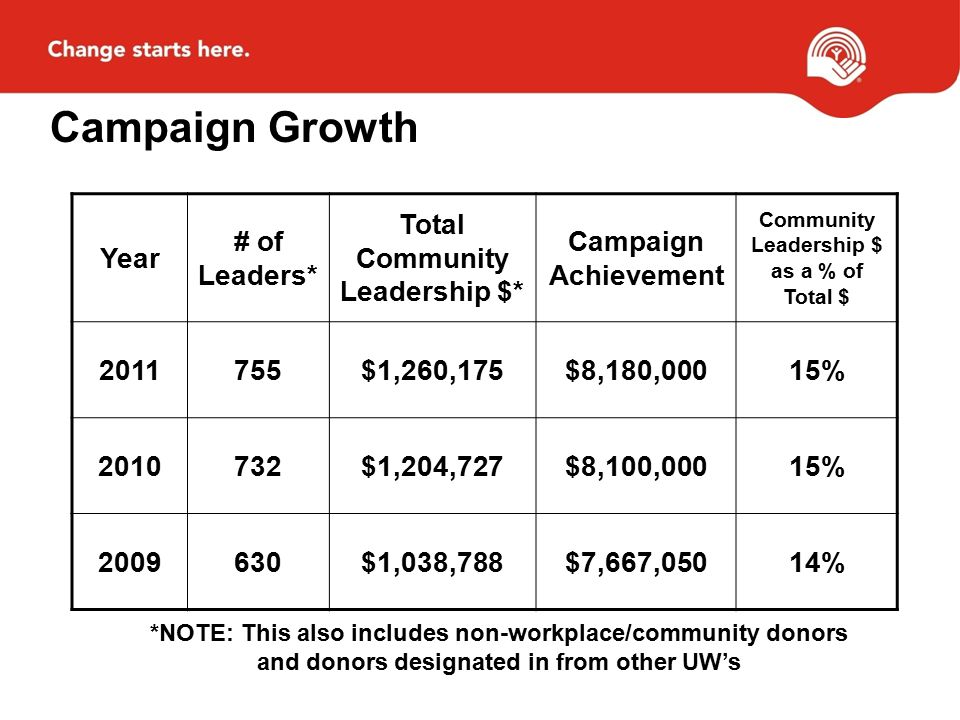 Campaign Growth Year # of Leaders* Total Community Leadership $* Campaign Achievement Community Leadership $ as a % of Total $ 2011755$1,260,175$8,180,00015% 2010732$1,204,727$8,100,00015% 2009630$1,038,788$7,667,05014% *NOTE: This also includes non-workplace/community donors and donors designated in from other UW's