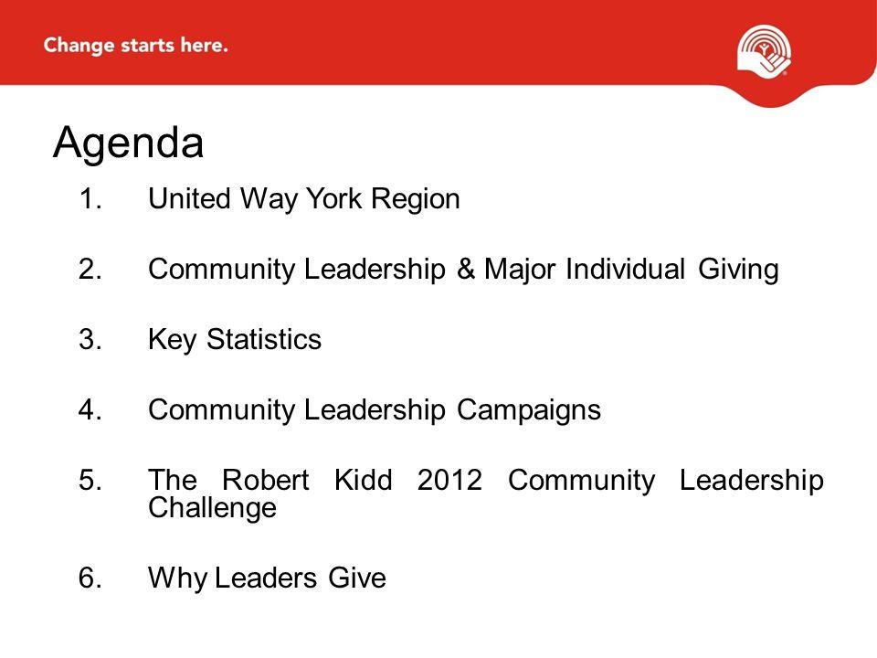 Agenda 1.United Way York Region 2.Community Leadership & Major Individual Giving 3.Key Statistics 4.Community Leadership Campaigns 5.The Robert Kidd 2012 Community Leadership Challenge 6.Why Leaders Give