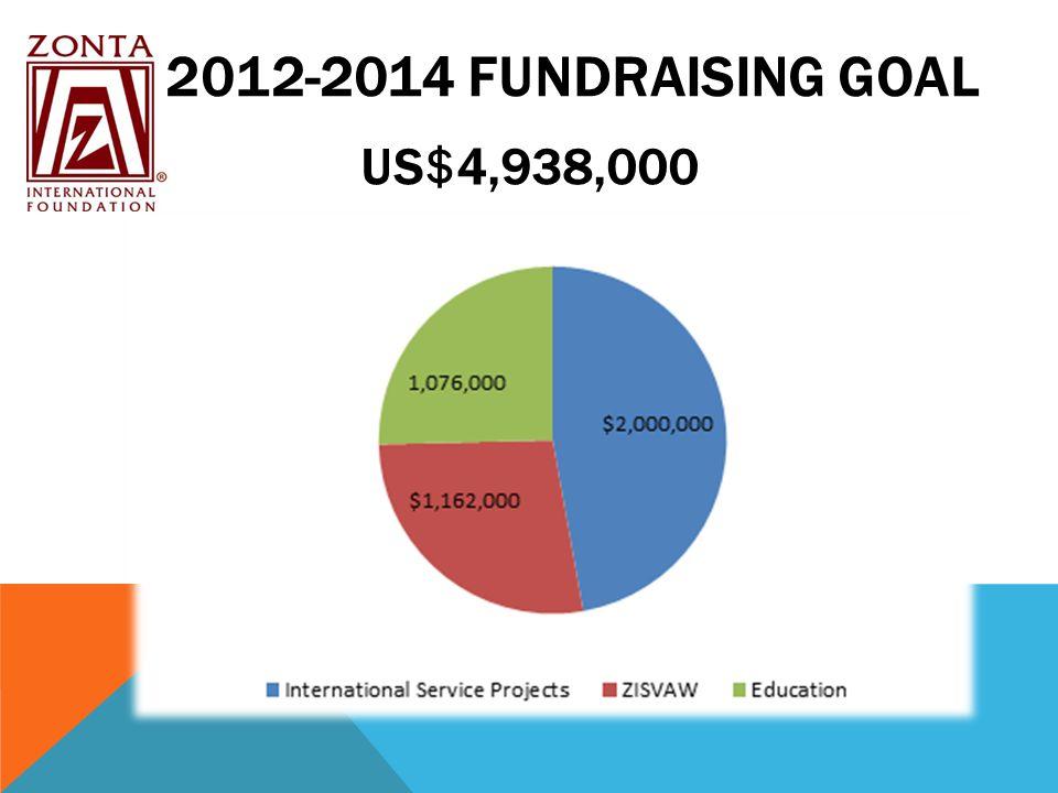 2012-2014 FUNDRAISING GOAL US$4,938,000