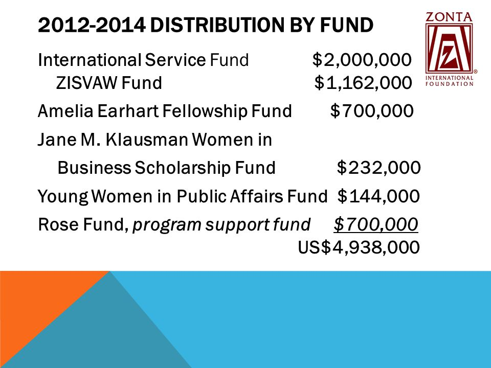 2012-2014 DISTRIBUTION BY FUND International Service Fund $2,000,000 ZISVAW Fund $1,162,000 Amelia Earhart Fellowship Fund $700,000 Jane M.
