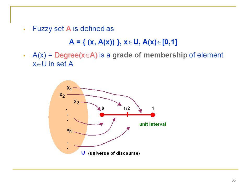 35 A  Fuzzy set A is defined as A = { (x, A(x)) }, x  U, A(x)  [0,1] Degree(x  A)  A(x) = Degree(x  A) is a grade of membership of element x  U