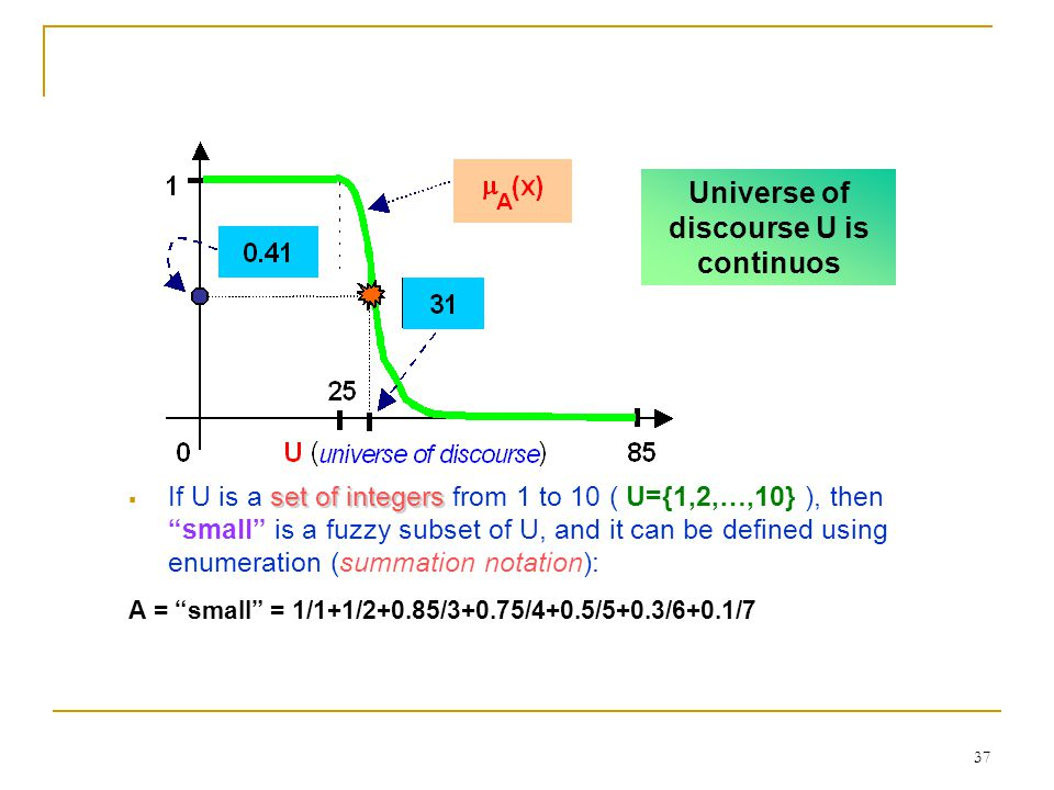 """37 set of integers  If U is a set of integers from 1 to 10 ( U={1,2,…,10} ), then """"small"""" is a fuzzy subset of U, and it can be defined using enumera"""