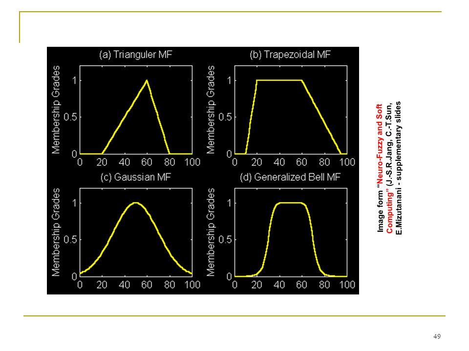 "49 Image form ""Neuro-Fuzzy and Soft Computing"" (J.-S.R.Jang, C.-T.Sun, E.Mizutanani - supplementary slides"