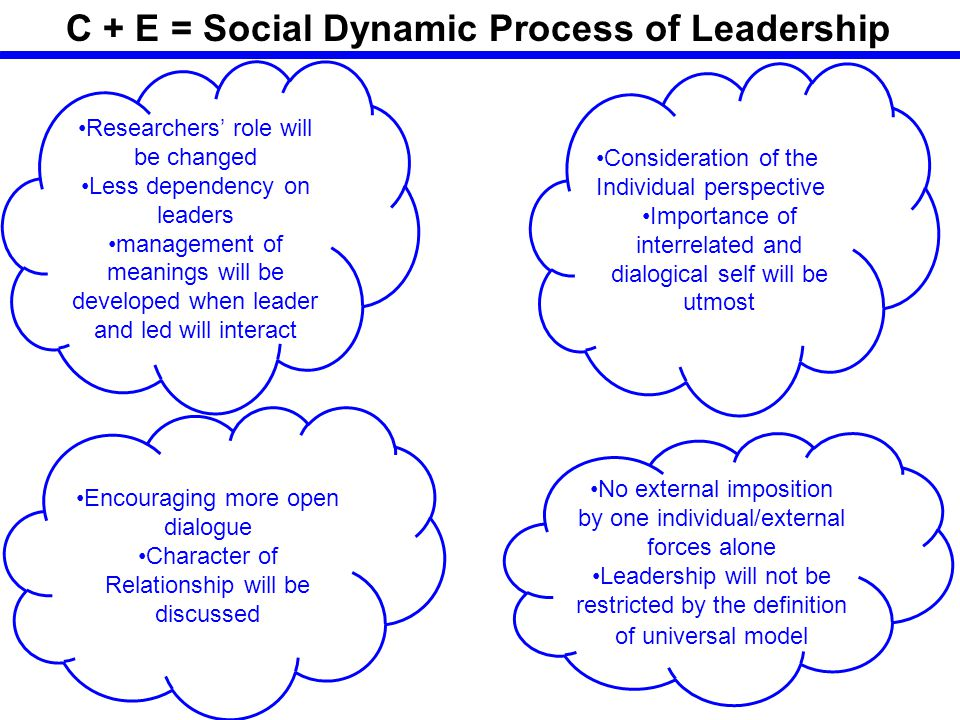 C + E = Social Dynamic Process of Leadership Researchers' role will be changed Less dependency on leaders management of meanings will be developed when leader and led will interact Consideration of the Individual perspective Importance of interrelated and dialogical self will be utmost Encouraging more open dialogue Character of Relationship will be discussed No external imposition by one individual/external forces alone Leadership will not be restricted by the definition of universal model