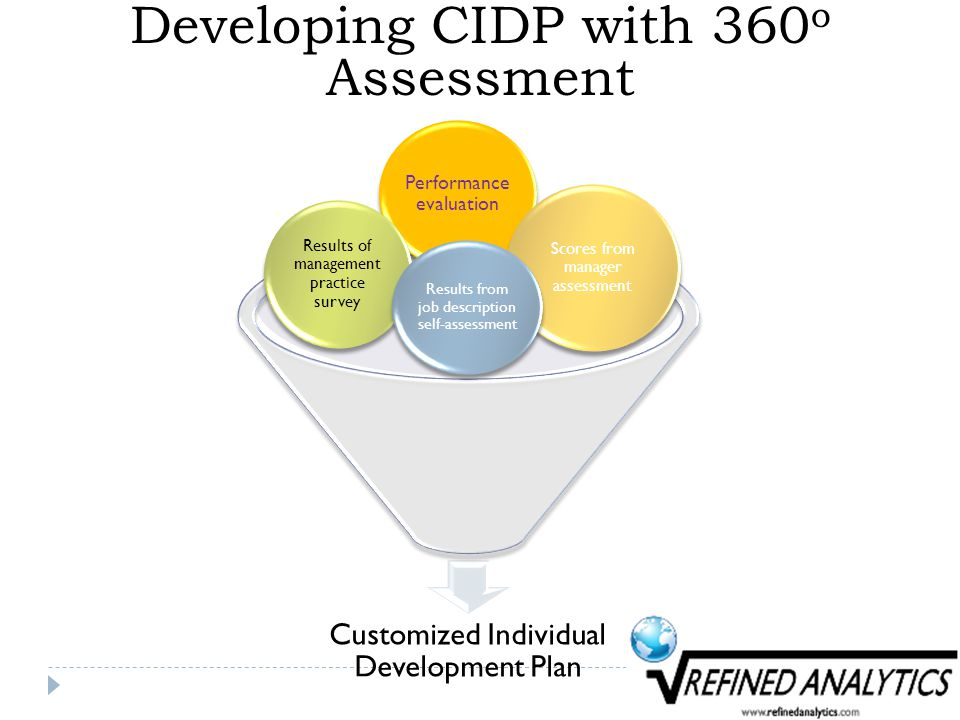 Developing CIDP with 360 o Assessment Customized Individual Development Plan Performance evaluation Scores from manager assessment Results of management practice survey Results from job description self-assessment