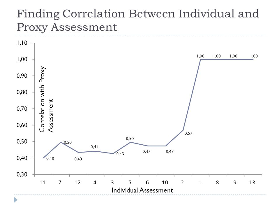 Finding Correlation Between Individual and Proxy Assessment Correlation with Proxy Assessment Individual Assessment
