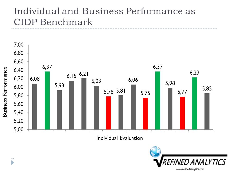 Individual and Business Performance as CIDP Benchmark Business Performance Individual Evaluation