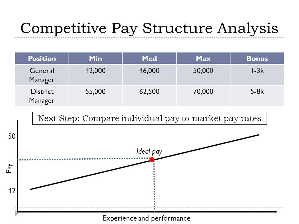 Competitive Pay Structure Analysis PositionMinMedMaxBonus General Manager 42,00046,00050,0001-3k District Manager 55,00062,50070,0005-8k Pay Experience and performance 42 50 Ideal pay Next Step: Compare individual pay to market pay rates