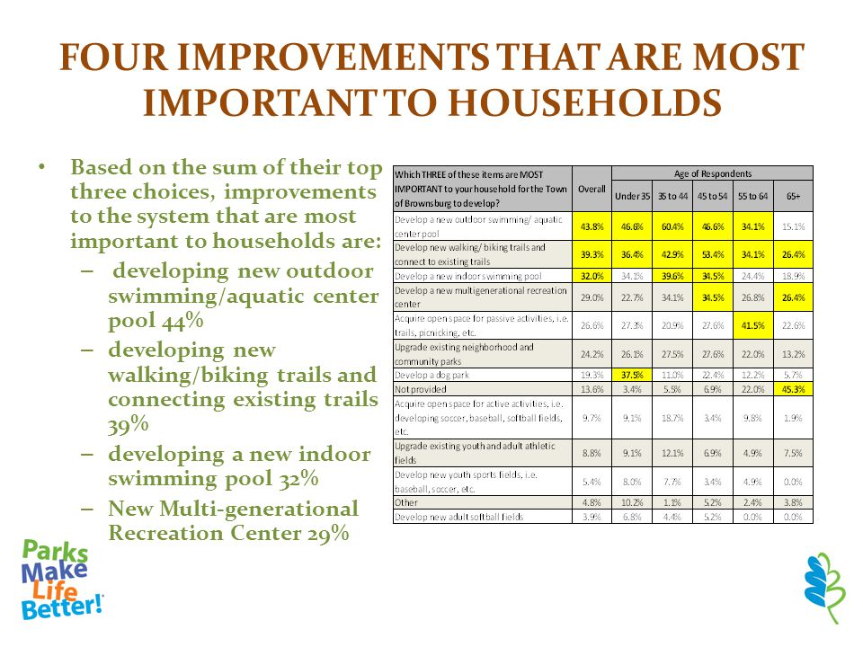 FOUR IMPROVEMENTS THAT ARE MOST IMPORTANT TO HOUSEHOLDS Based on the sum of their top three choices, improvements to the system that are most importan