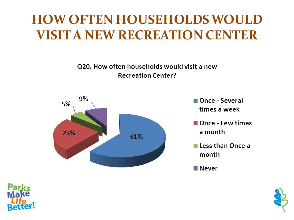 HOW OFTEN HOUSEHOLDS WOULD VISIT A NEW RECREATION CENTER