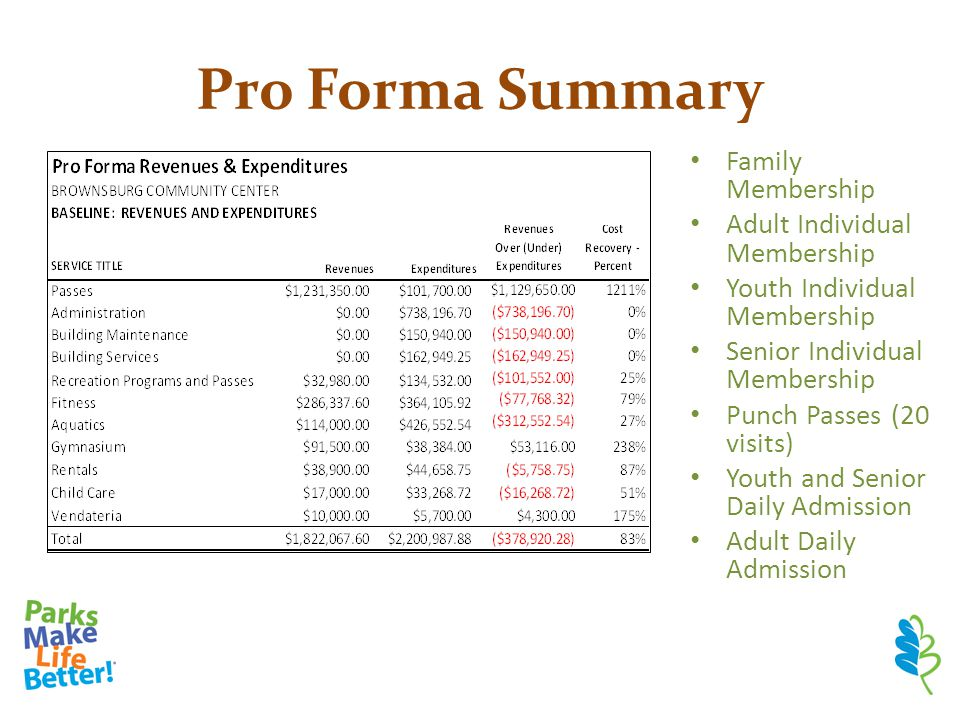 Pro Forma Summary Family Membership Adult Individual Membership Youth Individual Membership Senior Individual Membership Punch Passes (20 visits) Youth and Senior Daily Admission Adult Daily Admission