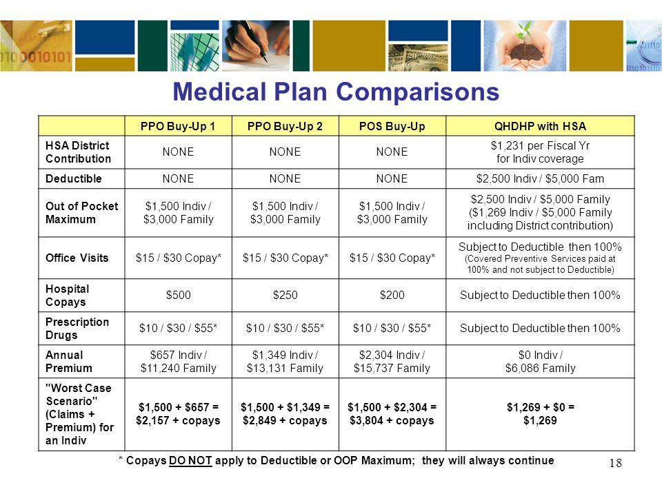 Medical Plan Comparisons PPO Buy-Up 1PPO Buy-Up 2POS Buy-UpQHDHP with HSA HSA District Contribution NONE $1,231 per Fiscal Yr for Indiv coverage Deduc