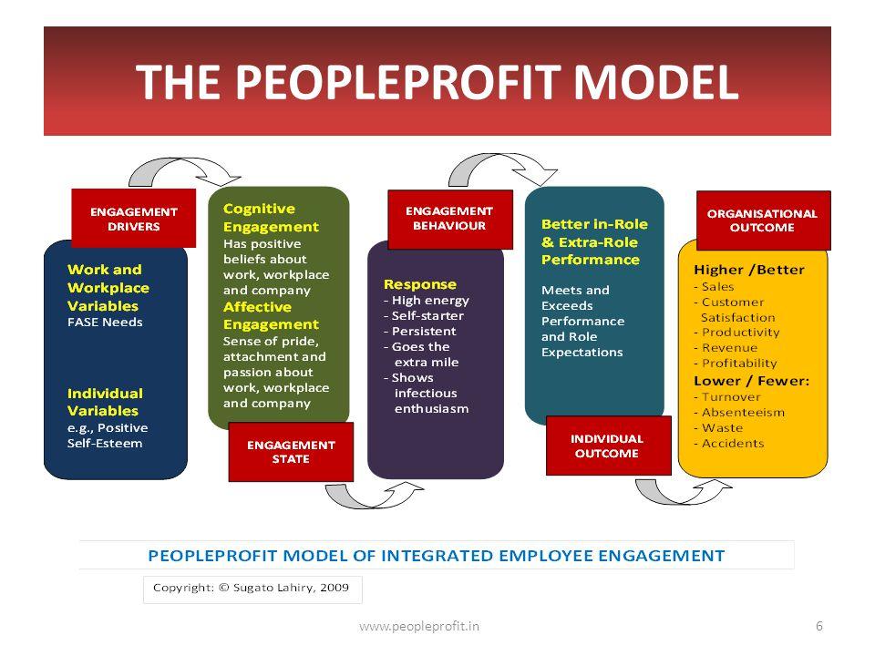 THE PEOPLEPROFIT MODEL www.peopleprofit.in6