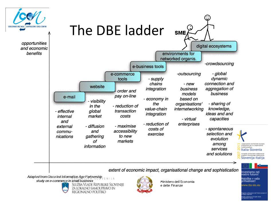 The DBE ladder Ministero dell'Economia e delle Finanze