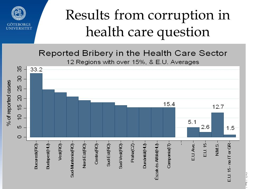 Results from corruption in health care question