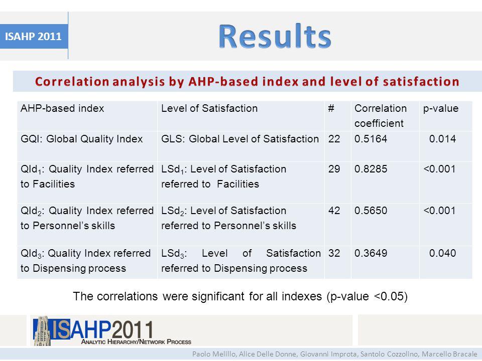 ISAHP 2011 Paolo Melillo, Alice Delle Donne, Giovanni Improta, Santolo Cozzolino, Marcello Bracale AHP-based indexLevel of Satisfaction# Correlation c