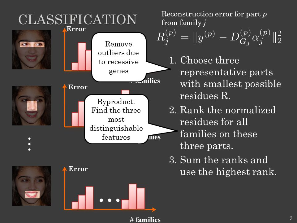 CLASSIFICATION 1.Choose three representative parts with smallest possible residues R. 2.Rank the normalized residues for all families on these three p