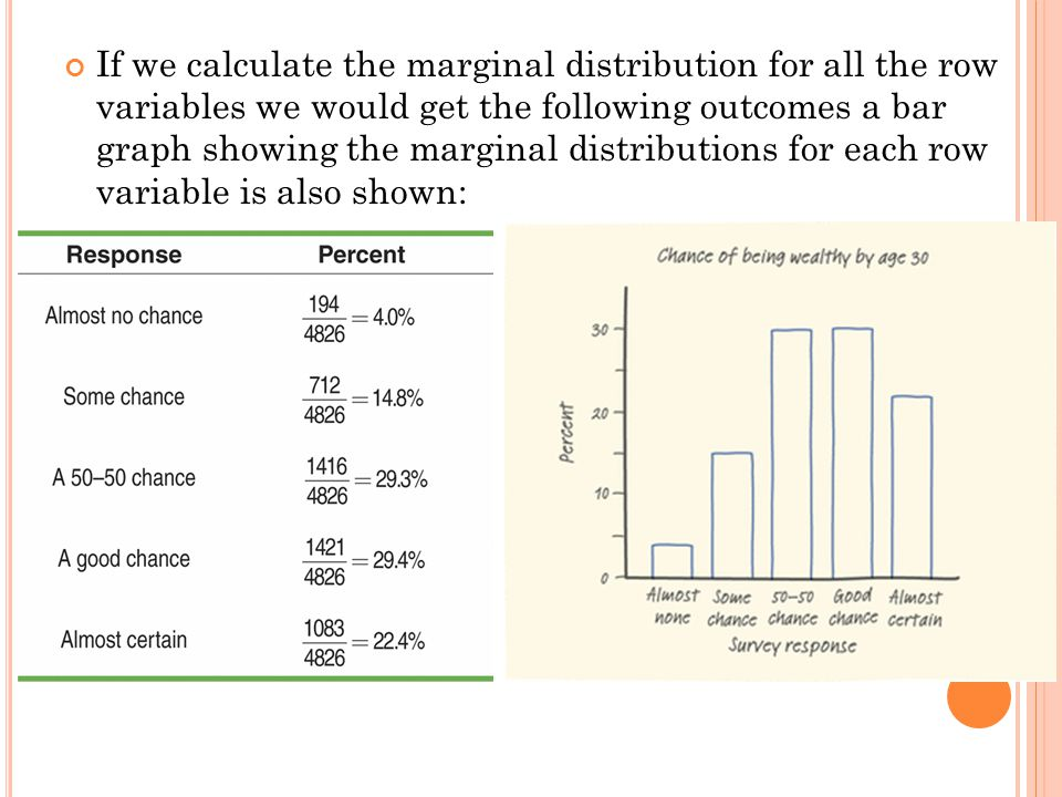 If we calculate the marginal distribution for all the row variables we would get the following outcomes a bar graph showing the marginal distributions for each row variable is also shown: