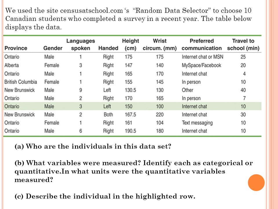 (a) Who are the individuals in this data set. (b) What variables were measured.