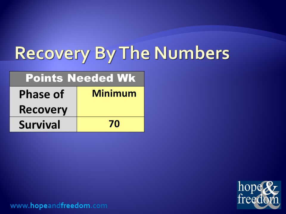 www.hopeandfreedom.com Points Needed Wk Phase of Recovery Minimum Survival 70