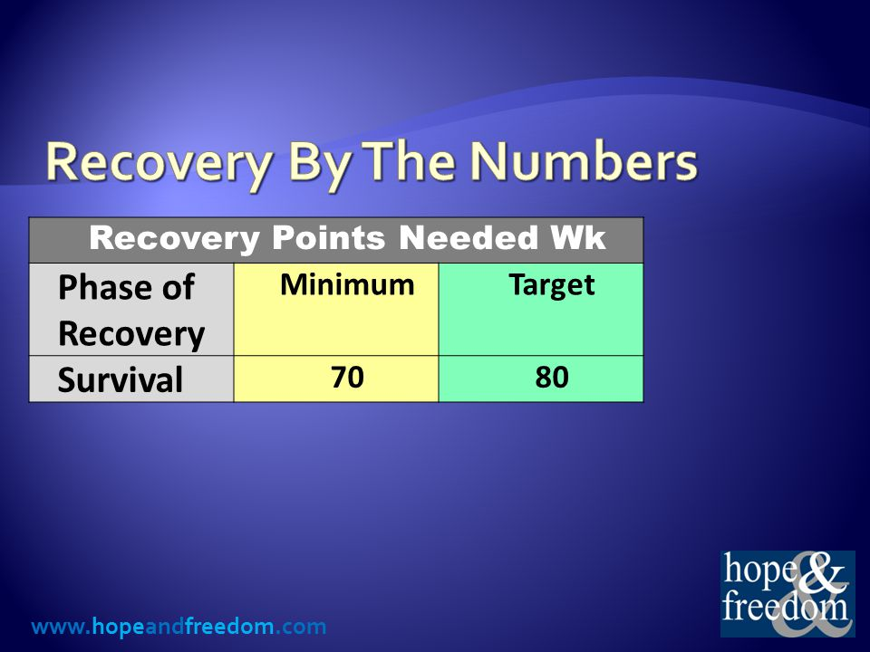 www.hopeandfreedom.com Recovery Points Needed Wk Phase of Recovery MinimumTarget Survival 7080