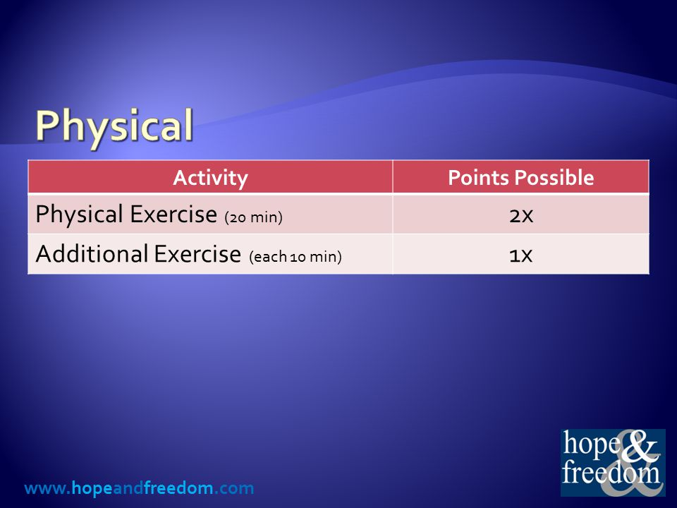 www.hopeandfreedom.com ActivityPoints Possible Physical Exercise (20 min) 2x Additional Exercise (each 10 min) 1x