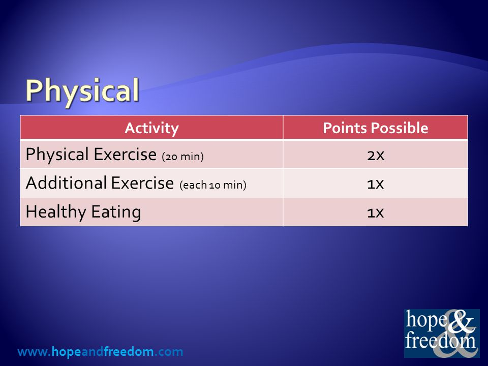 www.hopeandfreedom.com ActivityPoints Possible Physical Exercise (20 min) 2x Additional Exercise (each 10 min) 1x Healthy Eating1x