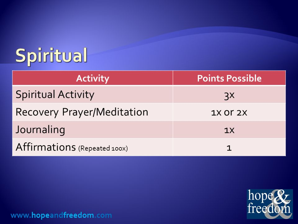www.hopeandfreedom.com ActivityPoints Possible Spiritual Activity3x Recovery Prayer/Meditation1x or 2x Journaling1x Affirmations (Repeated 100x) 1