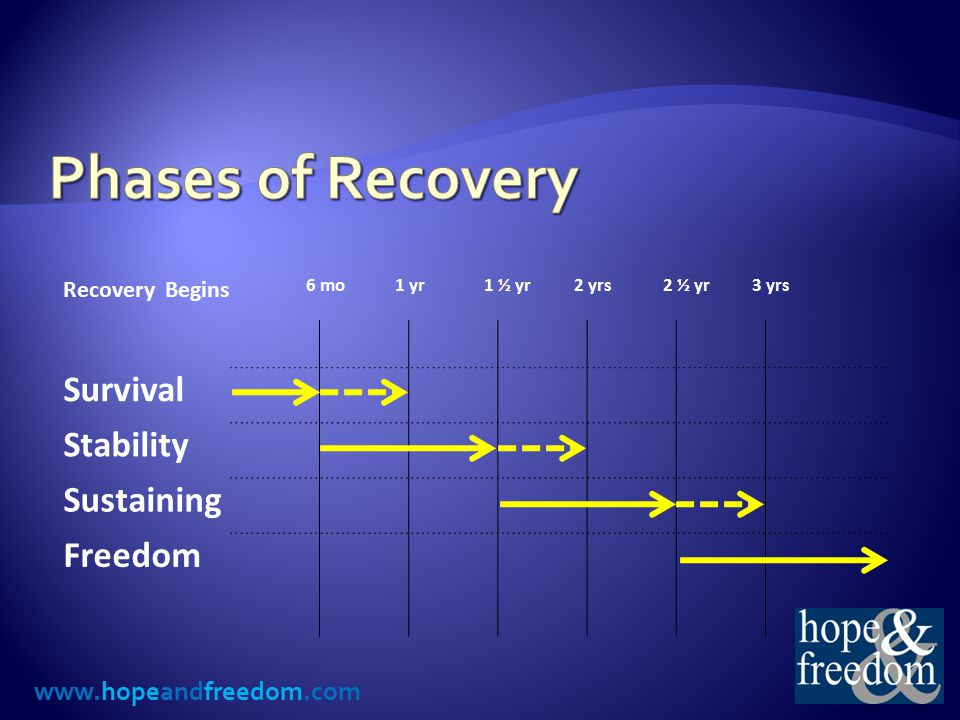 www.hopeandfreedom.com Recovery Points Needed Per Week Phase of Recovery MinimumTargetOptimal Survival 708090 Stability 607080 Sustaining 506070